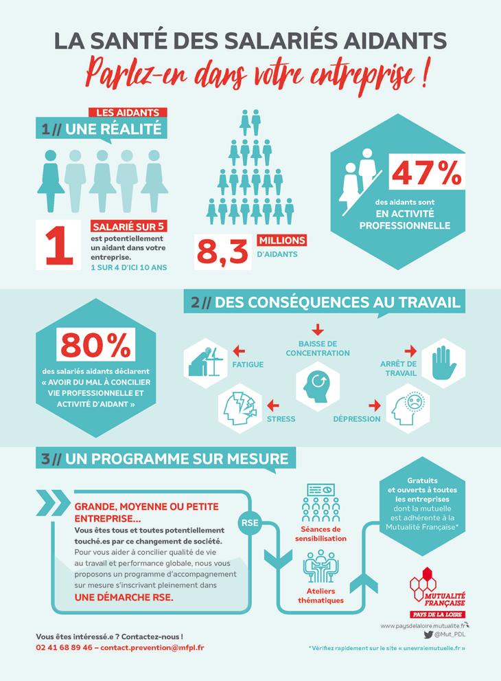 Infographie sur la situation des salariés aidants